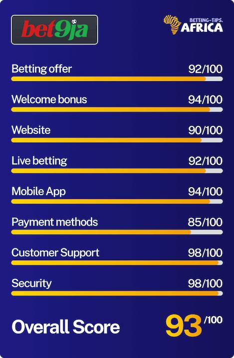 Bet9ja bookmaker review score