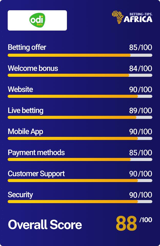 Odibets bookmaker Score card