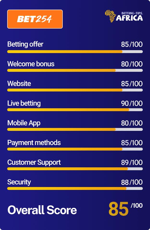 Bet254 bookmaker Score card
