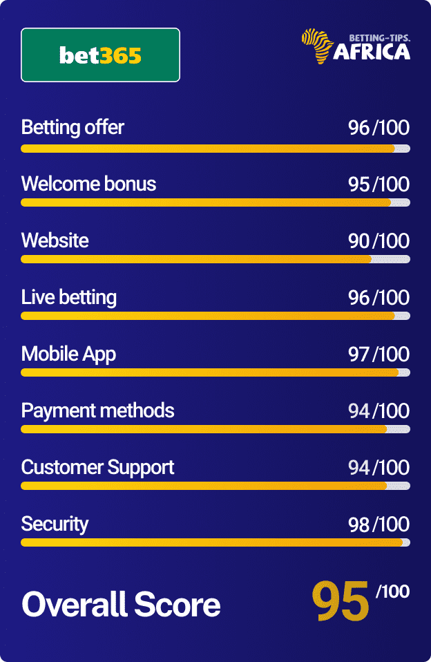 Bet365 betting site review score card