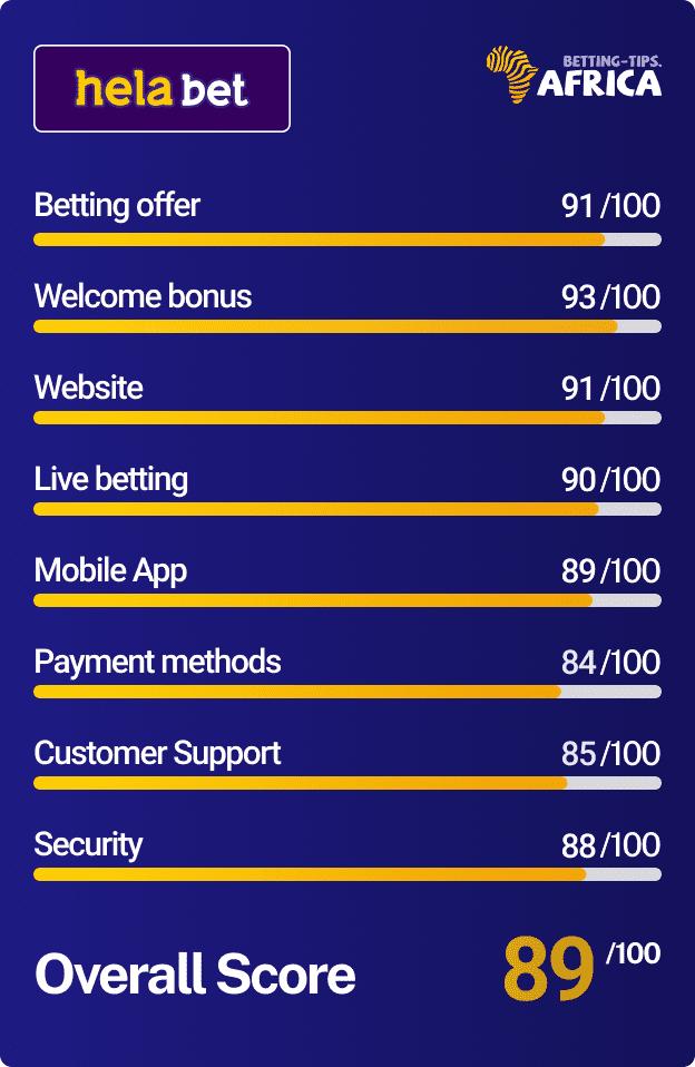 Helabet bookmaker Score card