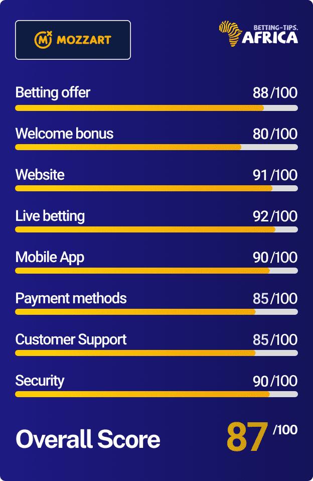 Mozzartbet bookmaker Score card