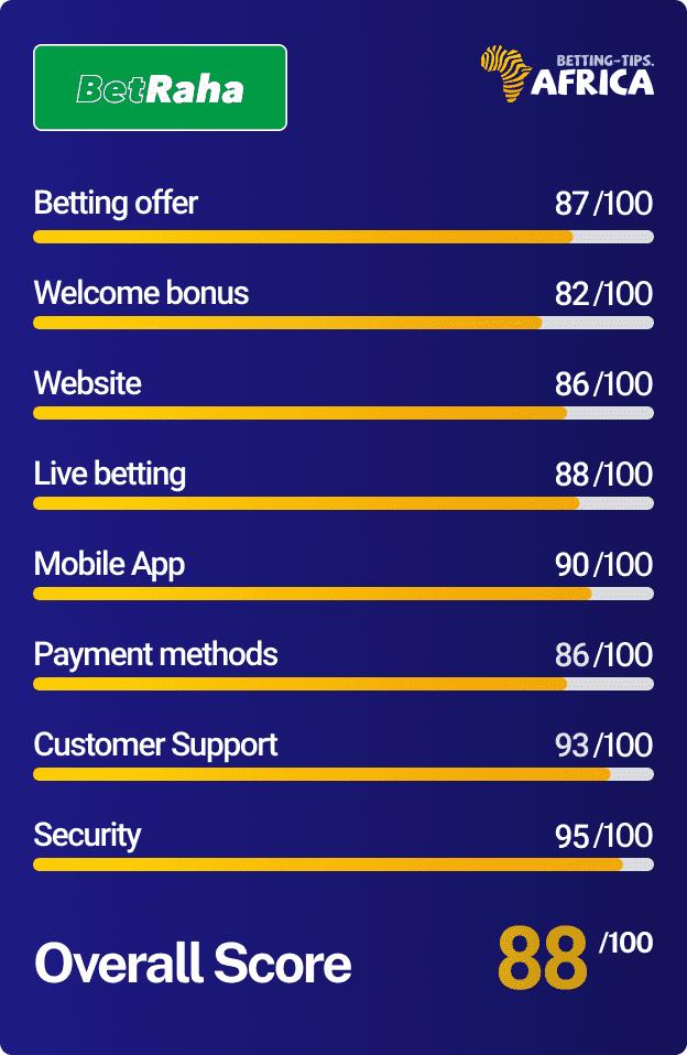 Betraha bookmaker Score card
