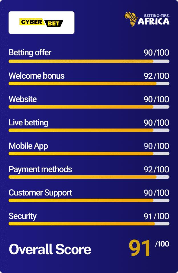 Cyberbet bookmaker Score card